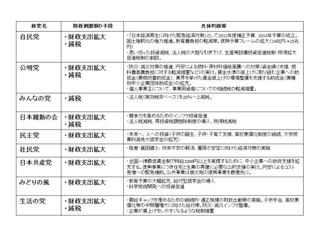 図2 財政刺激策(クリックで拡大) 各党政権公約を参照して筆者作成。