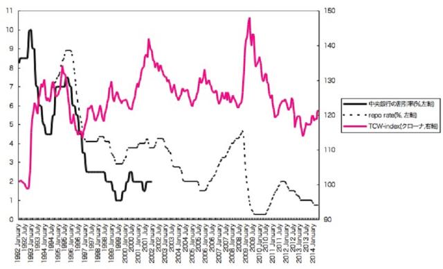 図表2 金融政策と為替相場[*21]