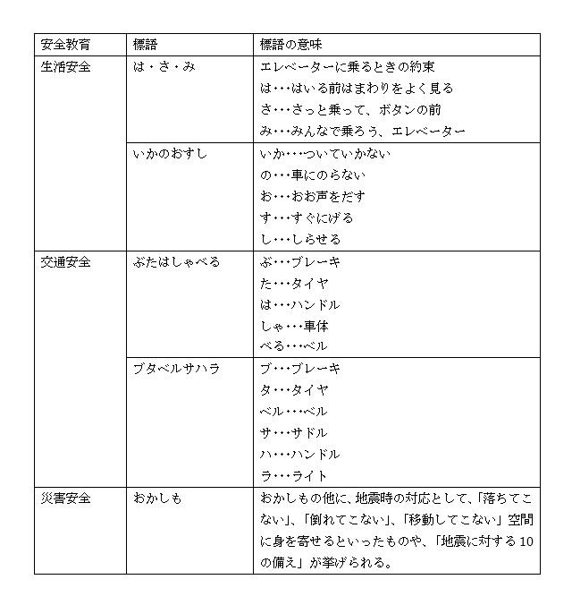 (表1 学校における安全教育における標語(出典:東京都教育委員会2013))