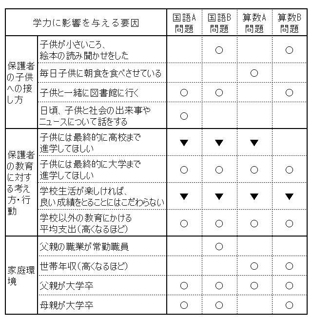 図表9 小学生の学力に関する重回帰分析結果総括表(一部抜粋・統合)