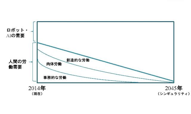 図2:減少する人間の労働需要