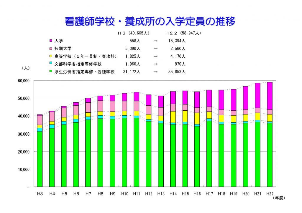 図3:看護師養成数の推移 日本看護協会の資料より(クリックで拡大)