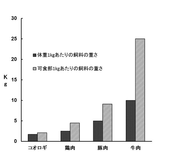 図1.家畜肉とコオロギの飼料変換効率 [水野壮(生物科学, 2015)より]