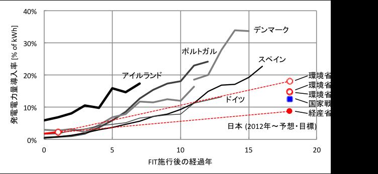 図2.FIT施行後の各国のVRE(風力+太陽光)導入率の推移(日本の目標・予測との比較)