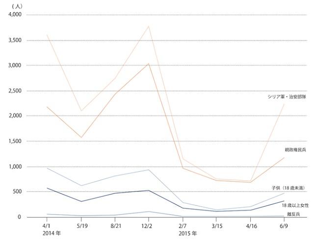 図2 シリアの紛争による死者数の変遷(グループ1) (出所)表1をもとに筆者作成。