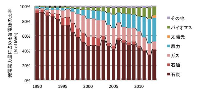 図1 デンマークの電源構成の変遷(文献[2]より筆者作成)
