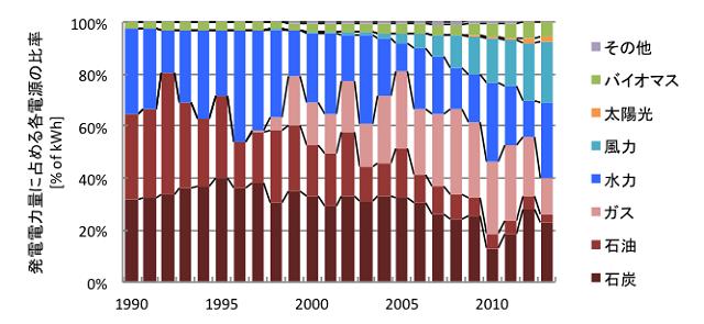 図2 ポルトガルの電源構成の変遷(文献[2]より筆者作成)