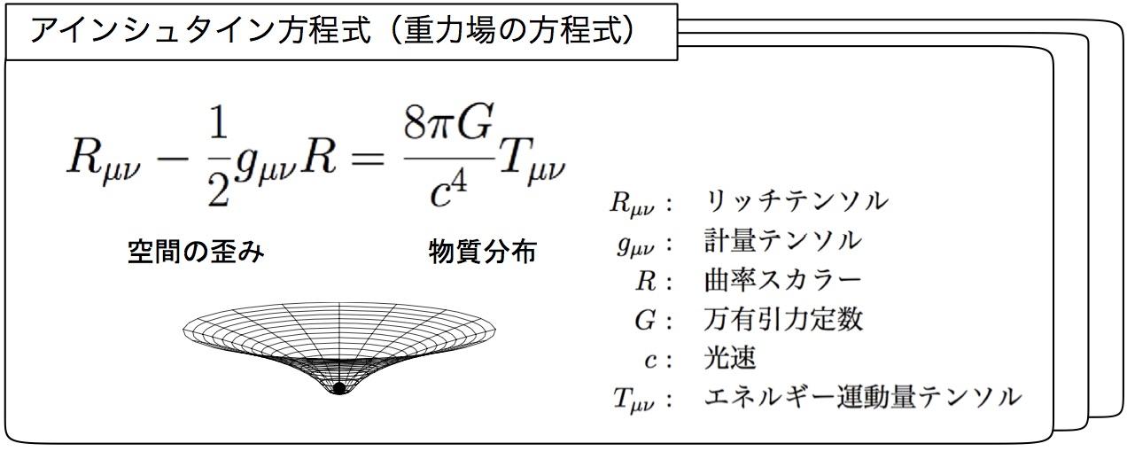図1 アインシュタイン方程式(重力場の方程式)
