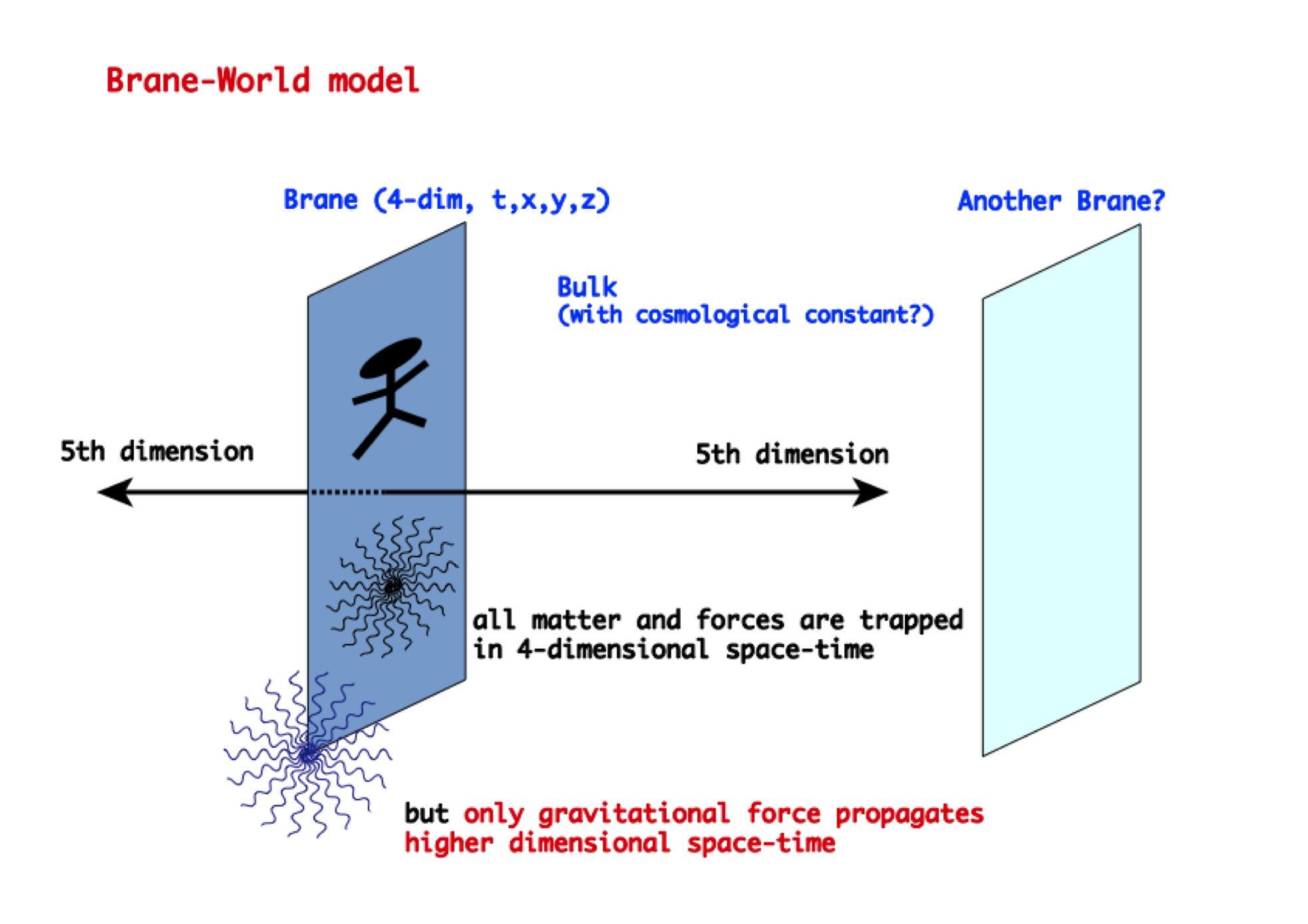 図2 ブレーンワールドのモデル図(重力だけが高次元空間に逃げている)