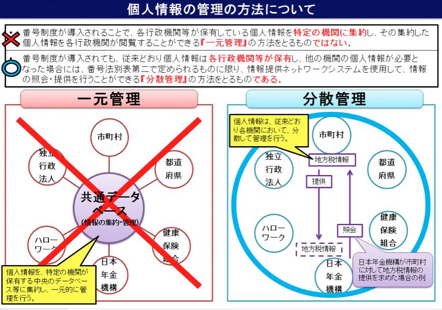 図2 「個人情報の管理の方法について」(内閣官房資料より)