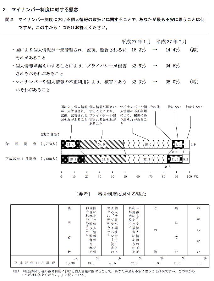 図1 「マンナンバー制度に対する懸念」(「内閣府世論調査」2015年7月実施より)