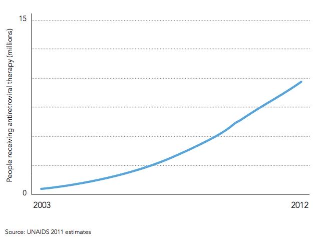 図:世界のHIV治療アクセス数の推移(2003年〜2012年)出典:UNAIDS 『TRETMENT 2015』