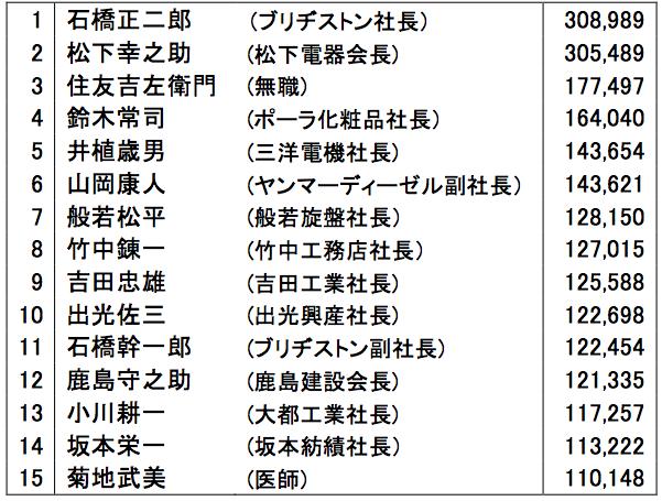 表1 1億円以上の所得者(1960年度)  国税庁『全国高額納税者名簿』1960年より。