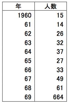 表2 1960年代に1億円以上の所得を稼いだ人の数 出典:国税庁『全国高額納税者名簿』の各年より集計。