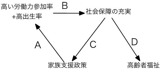 図3 家族政策をめぐる好循環