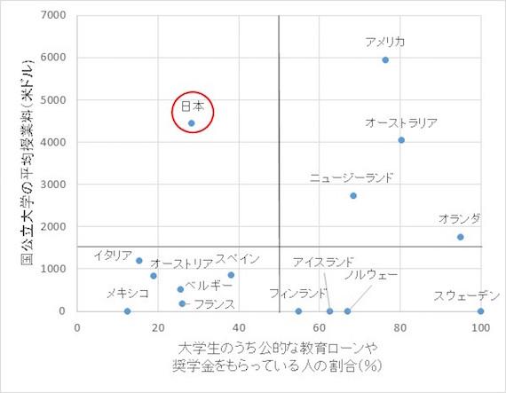 図1 国公立大学の平均授業料と奨学金・教育ローンを受けている大学生の割合の関係 OECD, 2010, Education at a Glance 2010: OECD INDICATORS, Table B5.1、B5.2、Chart B5.3より作成