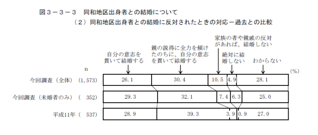 図4 同和地区出身者との結婚に反対された時の対応 過去との比較(東京都,2014:53)
