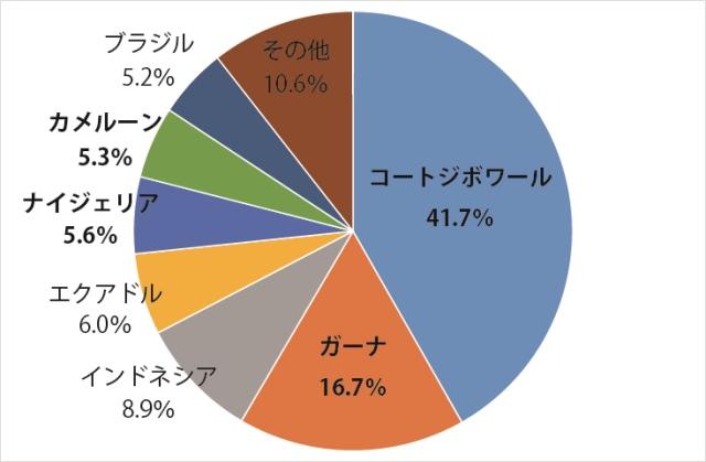 世界のカカオ生産量の国別割合 (2014/15年度、国際ココア機関(ICCO)カカオ統計2014/15年度 第2刊より筆者作成)