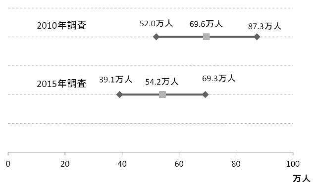 2010年調査、2015年調査の95%信頼区間