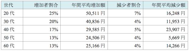 表1 口コミサイト・レビュー利用による年間支出額の主観的変化量