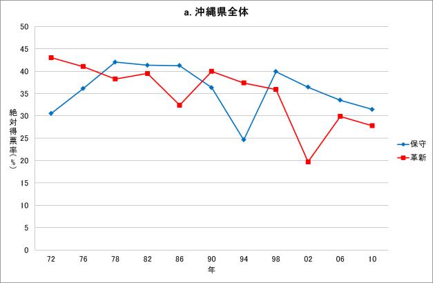 図2a 沖縄県復帰後の知事選挙結果(県全体、1972-2010年) 出典 山﨑(2013)ほか(以下同様)