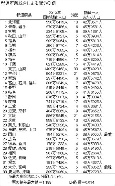 都道府県配分の限界02