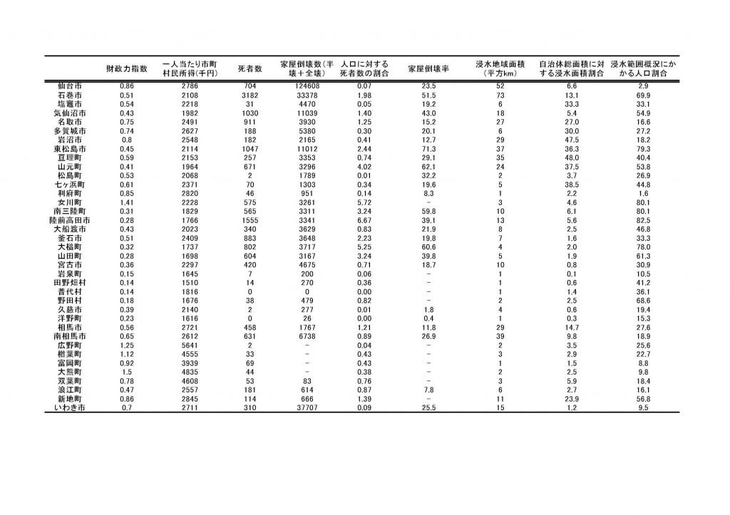 表2:東北三表2:東北三県37自治体データ一覧県37自治体データ一覧(クリックで拡大)