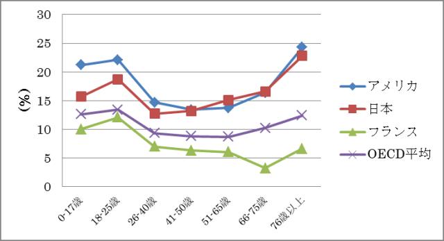 """グラフ1:年齢階級ごとの相対的貧困率の国際比較(2009年、2010年) 出典:OECD貧困格差統計(http://stats.oecd.org/Index.aspx?DataSetCode=IDD) """"Poverty rate after taxes and transfers""""をもとに作成"""