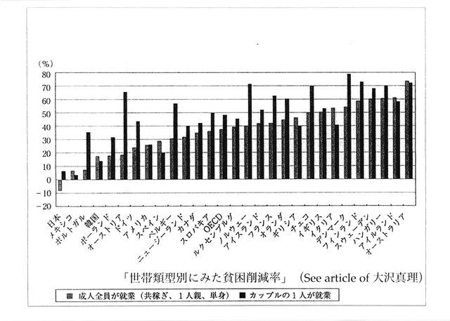 グラフ2:世帯類型別にみた貧困削減率の国際比較(2000年代半ば)
