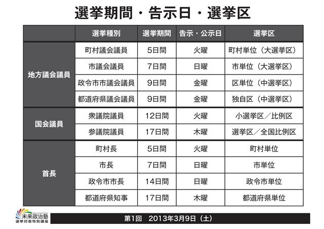 図2 選挙期間・公示日・選挙日