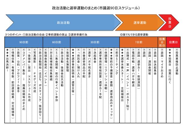 図1 政治活動と選挙活動のまとめ
