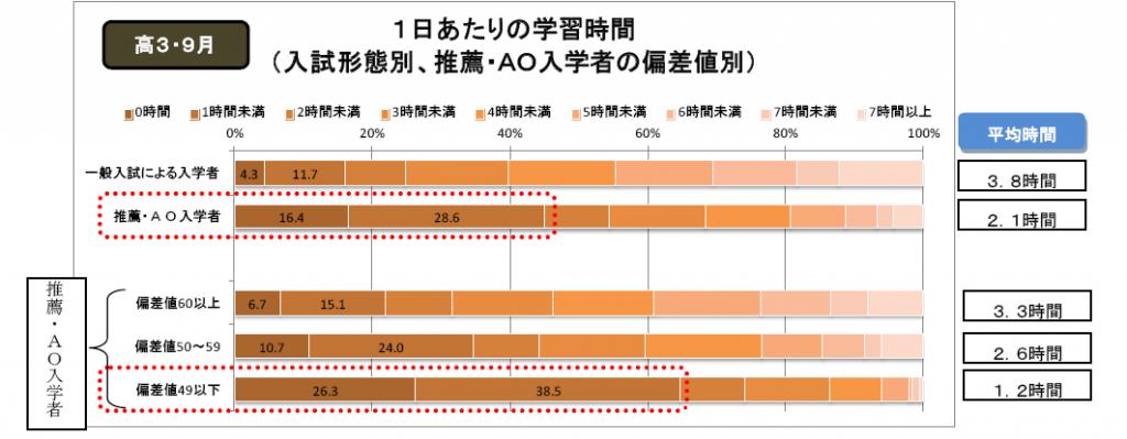 図1 資料出所:http://berd.benesse.jp/berd/center/open/report/daigaku_jyuken/2012/pdf/data_01.pdf (クリックで拡大)