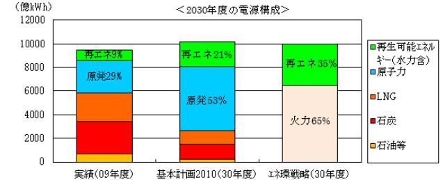 図1 民主党政権のエネルギー基本計画2010と革新的エネルギー・環境戦略 出典:資源エネルギー庁資料