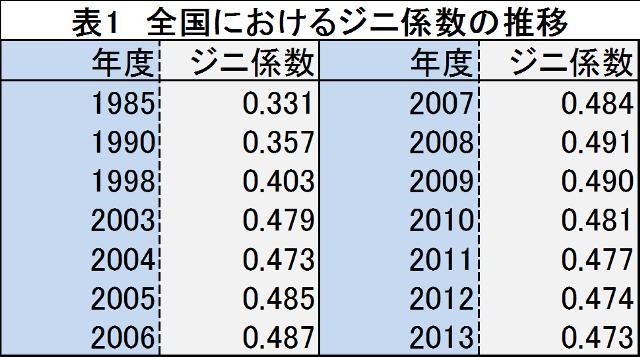 注:1985、1990、1998年の数値は世界銀行の推計値による。2003年以降の数値は国家統計局が2013年以降に公表した値。 出所:丸川(2013) 306ページなどを参考に筆者作成。