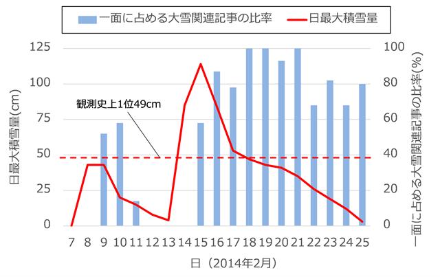図2 甲府アメダスにおける日最大積雪量と一面に占める記事の比率(2014年2月7日~25日)