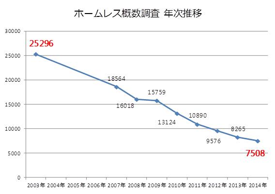 ※「ホームレス概数調査」は最初におこなわれたのが2003年。2度目は2007年で、それ以降は毎年おこなわれている。