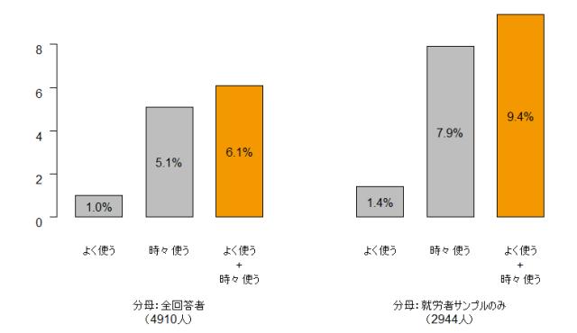 図1 仕事で英語を使う人の割合(JGSS-2002/2003)
