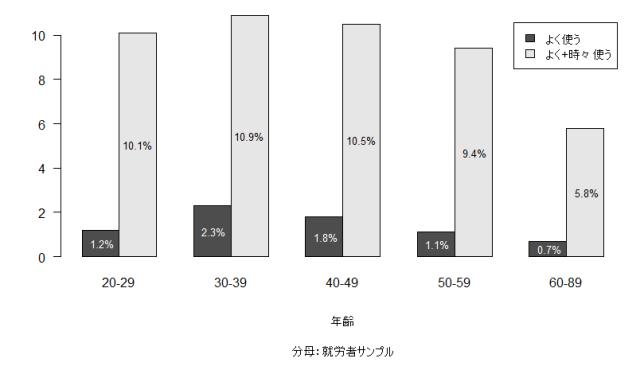 図2 世代別英語使用率(JGSS-2002/2003)