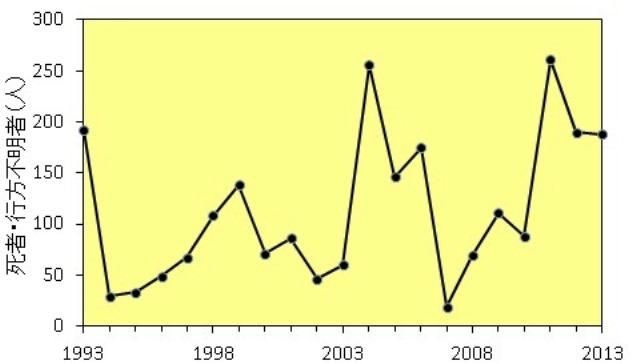 図1.気象災害(風水害と雪害)による年間の死者・行方不明者数。データは平成26年版防災白書[*3]による。