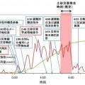 図3.平成24年九州北部豪雨における阿蘇市役所の対応[5]。折れ線グラフは阿蘇乙姫における雨量の変化を示している。