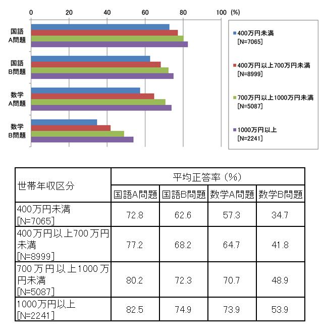 図表2 中学生の国語A・B問題と数学A・B問題の平均正答率(世帯年収区分別)