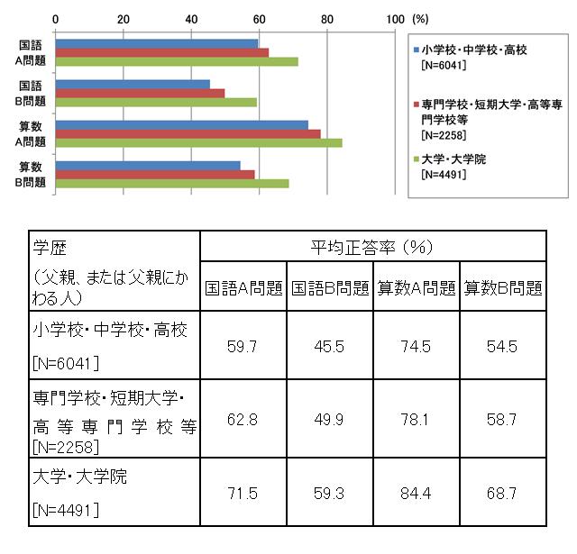 図表3 小学生の国語A・B問題と算数A・B問題の平均正答率(父親の学歴別)