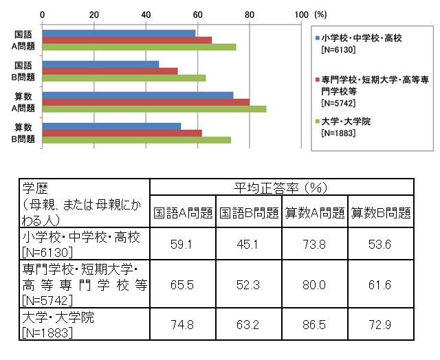 図表4 小学生の国語A・B問題と算数A・B問題の平均正答率(母親の学歴別)