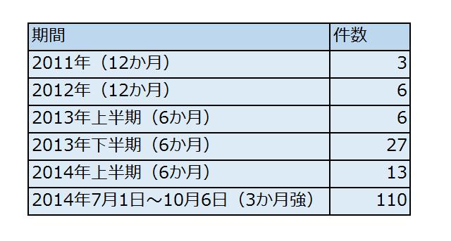 表1 「在日特権」「デマ」のツイート数