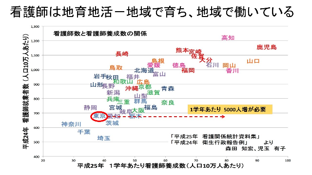 図2:各県の人口あたりの看護師養成数と人口あたりの看護師数の関係