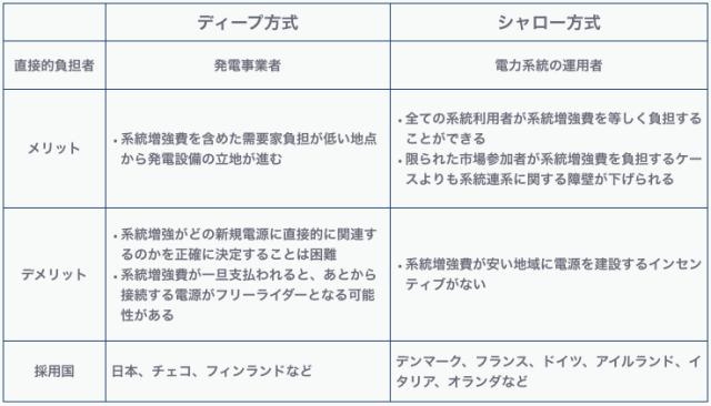 表1 新規電源の接続料金体系 文献[1],[2]を参考に筆者まとめ