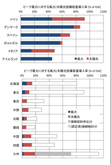 図1 欧州主要国および日本の電力会社管内の風力・太陽光発電導入率