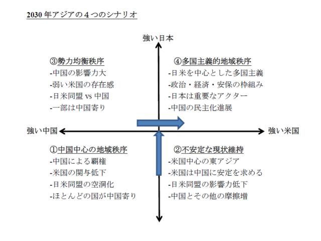 報告3 地殻変動する東アジアと日本の役割 / 信田智人 / 国際政治学 ...