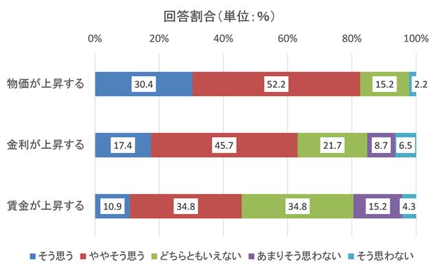 図2-2 一般的要因の上昇期待の比較