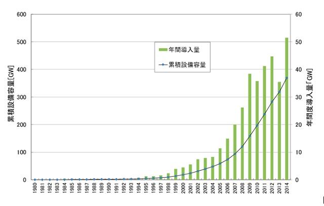 図1. 世界全体の風力発電の導入量の推移